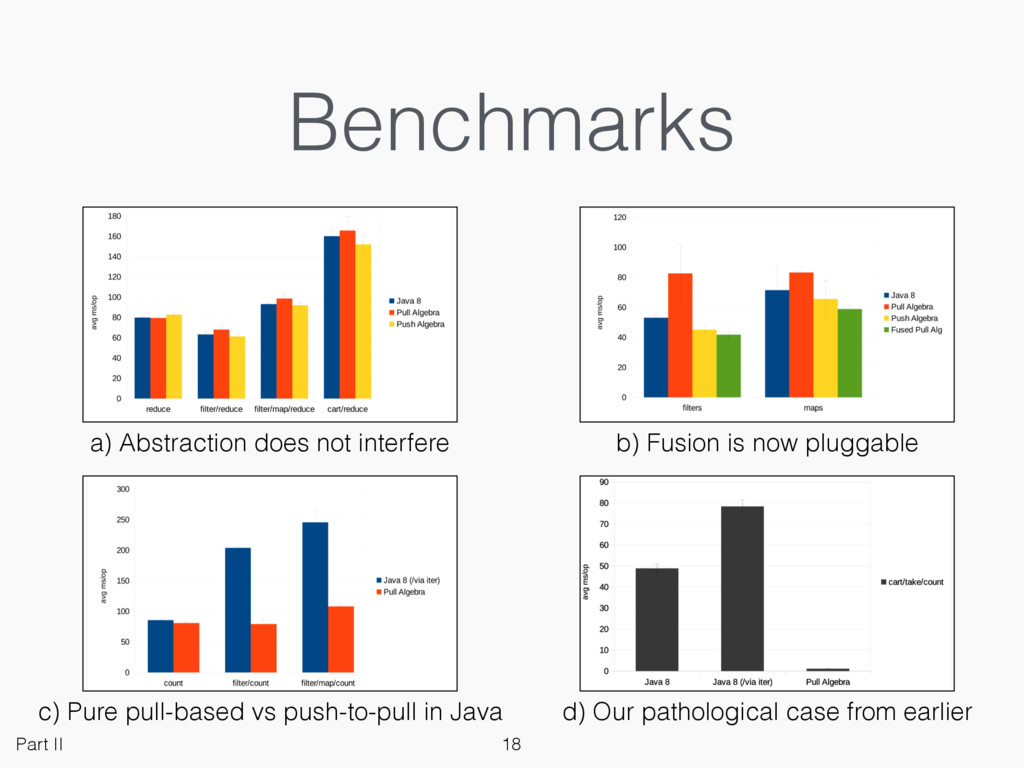 Benchmarks a) Abstraction does not interfere b)...