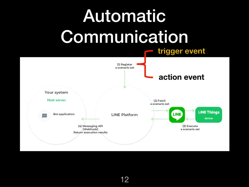 Automatic Communication 12
