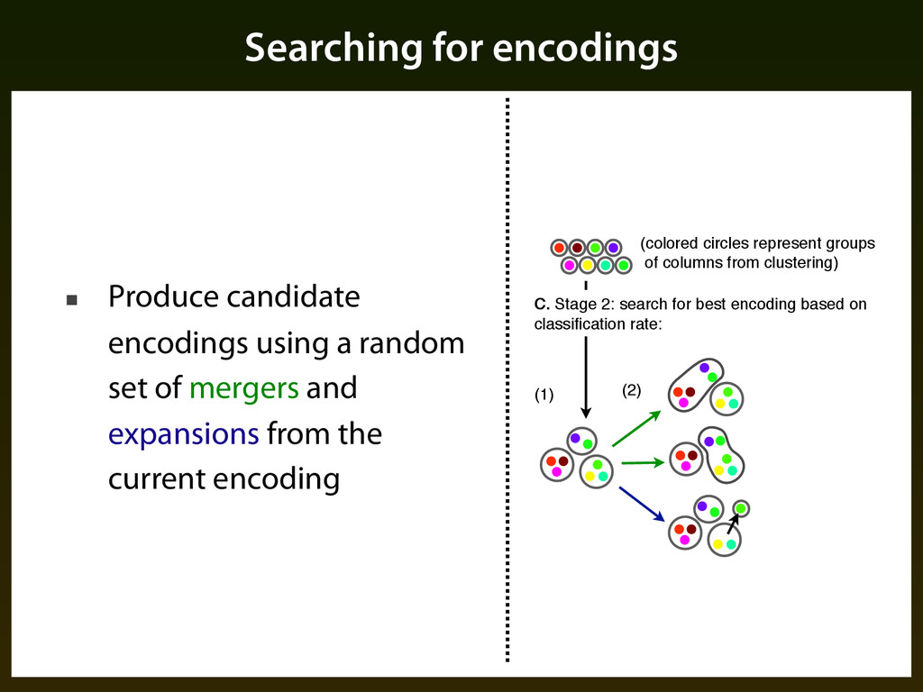 Searching for encodings ■ Produce candidate enc...
