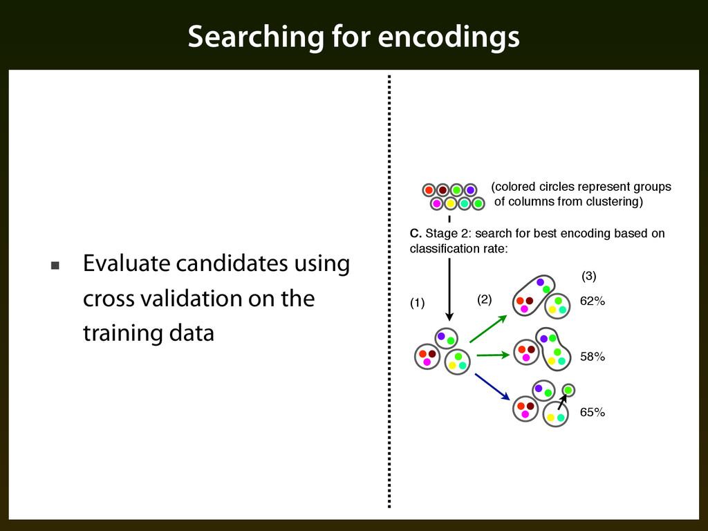 Searching for encodings ■ Evaluate candidates u...
