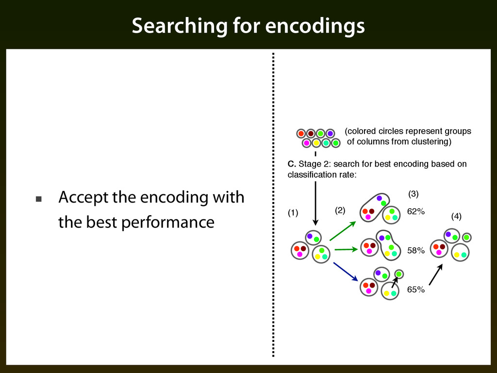 Searching for encodings ■ Accept the encoding w...