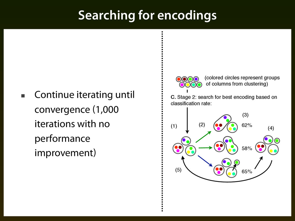 Searching for encodings ■ Continue iterating un...