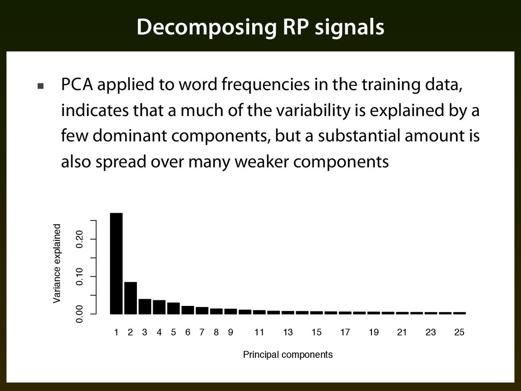 Decomposing RP signals ■ PCA applied to word fr...