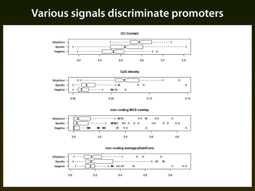 "Various signals discriminate promoters ""% ● Neg..."