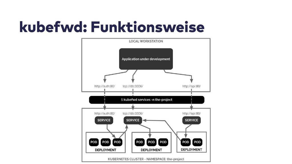 kubefwd: Funktionsweise