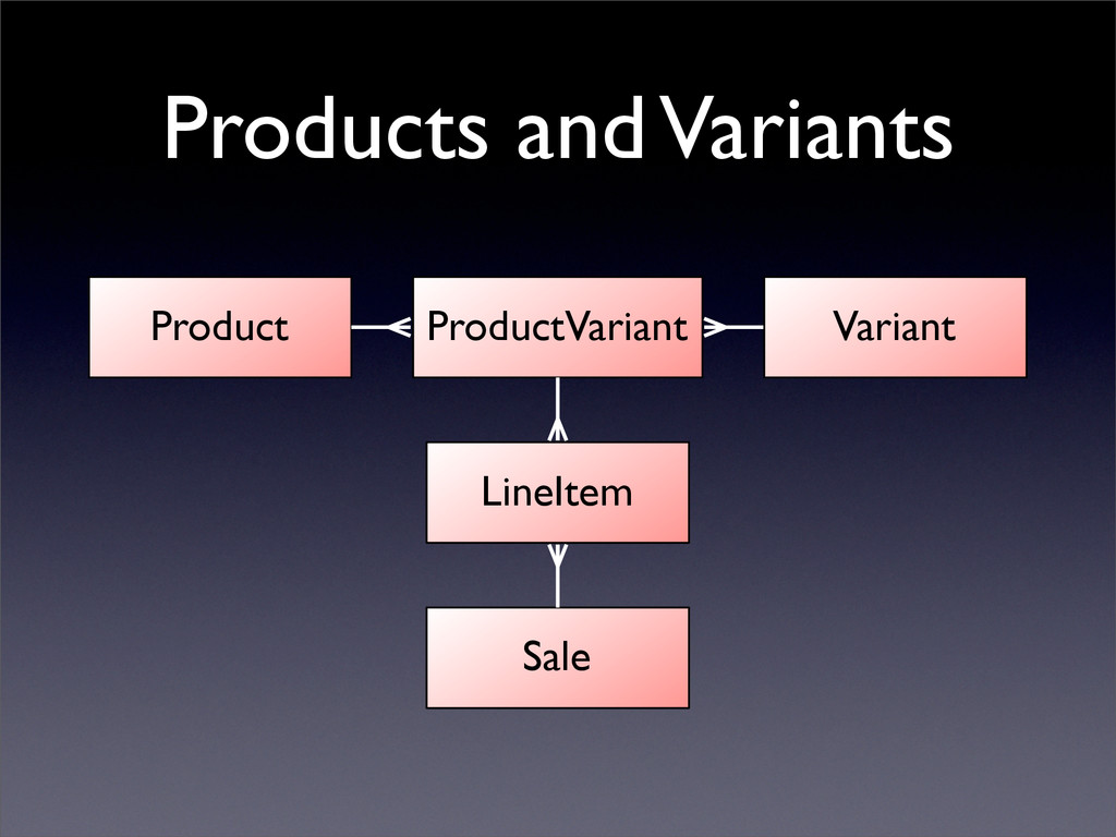 Products and Variants Variant Product ProductVa...