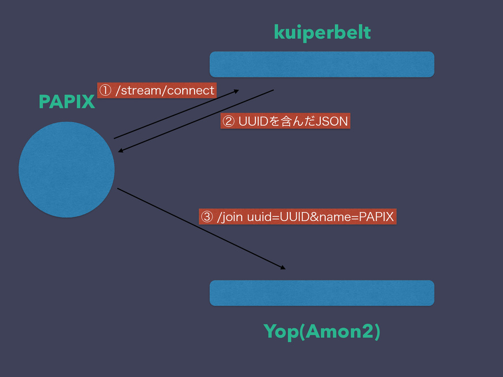 kuiperbelt Yop(Amon2) PAPIX ᶃTUSFBNDPOOFDU ᶄ...
