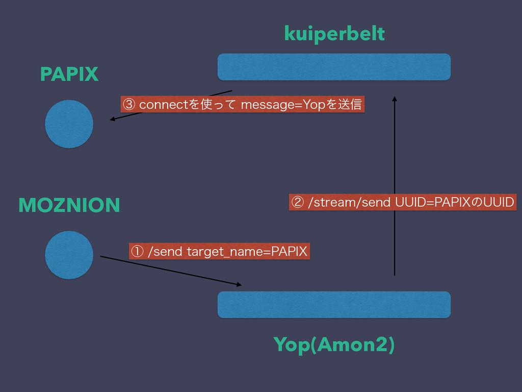 kuiperbelt Yop(Amon2) PAPIX MOZNION ᶃTFOEUBS...