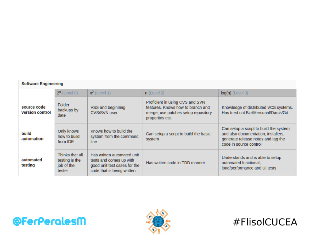 #FlisolCUCEA