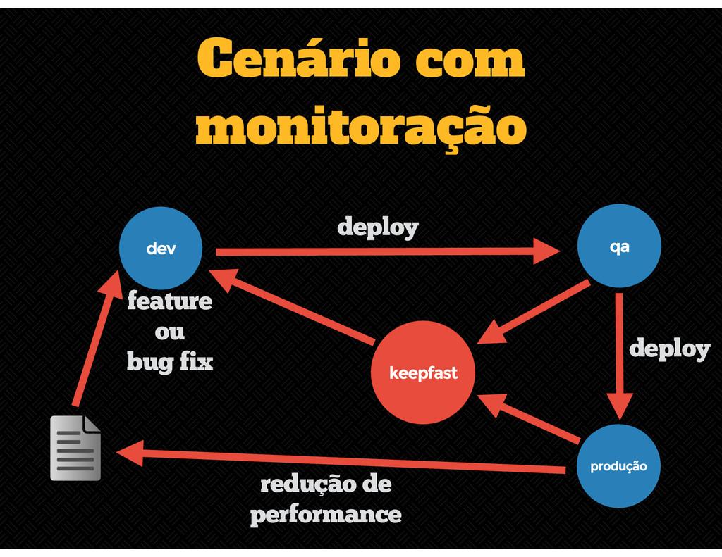 Cenário com monitoração produção qa deploy dev ...