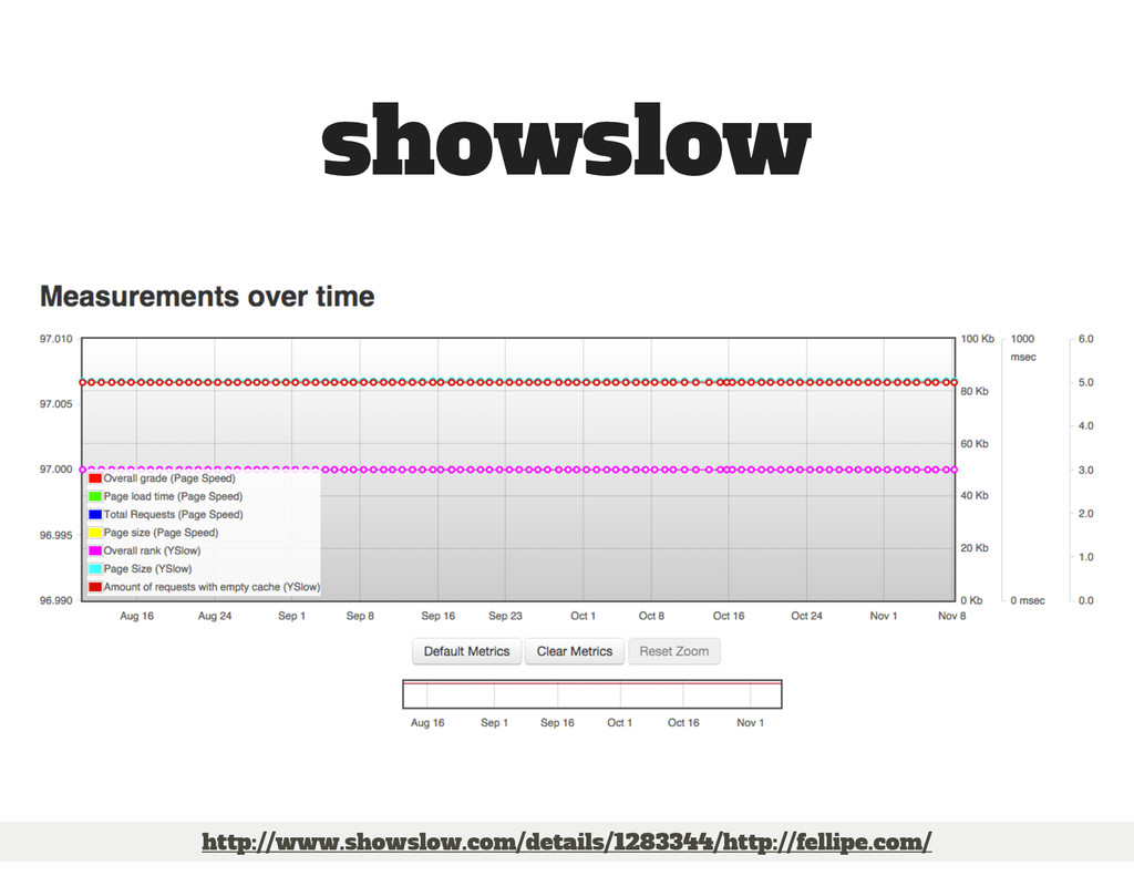 http://www.showslow.com/details/1283344/http://...