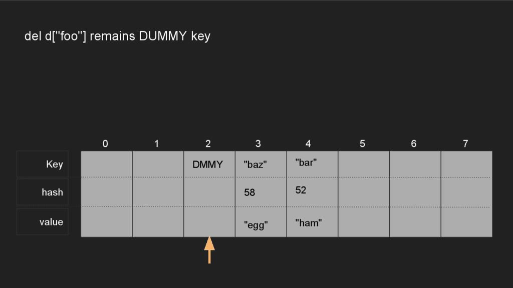 """Key hash value 0 1 2 3 4 5 6 7 del d[""""foo""""] rem..."""