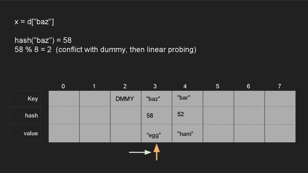 """Key hash value 0 1 2 3 4 5 6 7 x = d[""""baz""""] has..."""