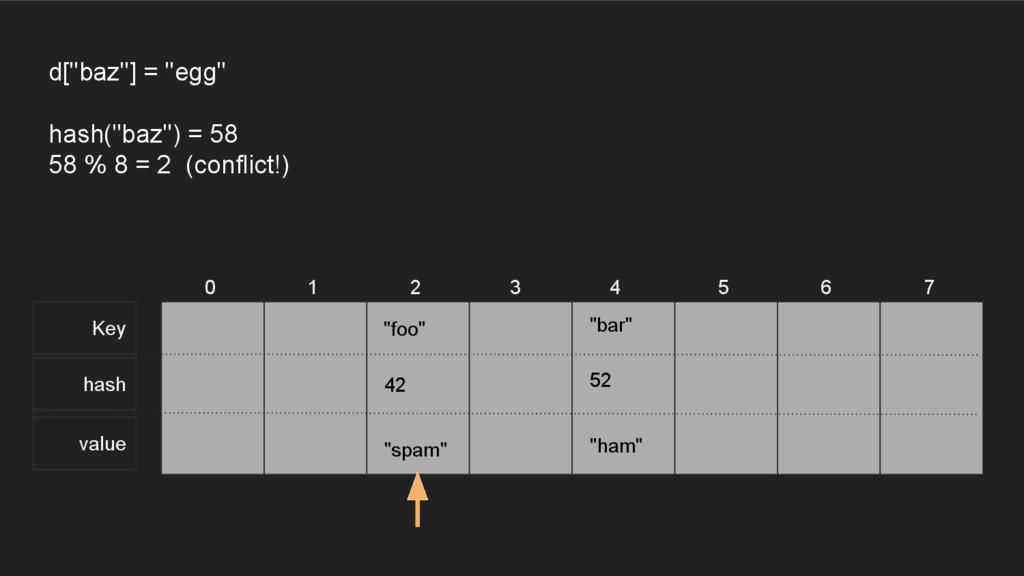 """Key hash value 0 1 2 3 4 5 6 7 d[""""baz""""] = """"egg""""..."""