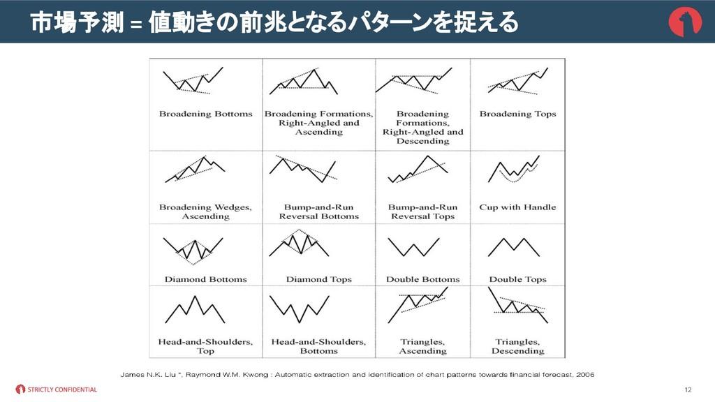 市場予測 = 値動きの前兆となるパターンを捉える 12
