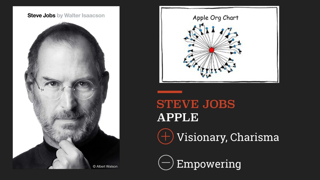 STEVE JOBS APPLE Visionary, Charisma Empowering...