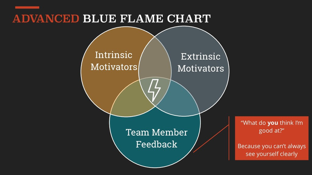 ADV ANCED BLUE FLAME CHART Intrinsic Motivators...