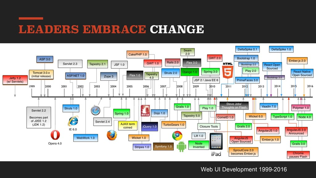 LEADERS EMBRACE CHANGE Web UI Development 1999-...