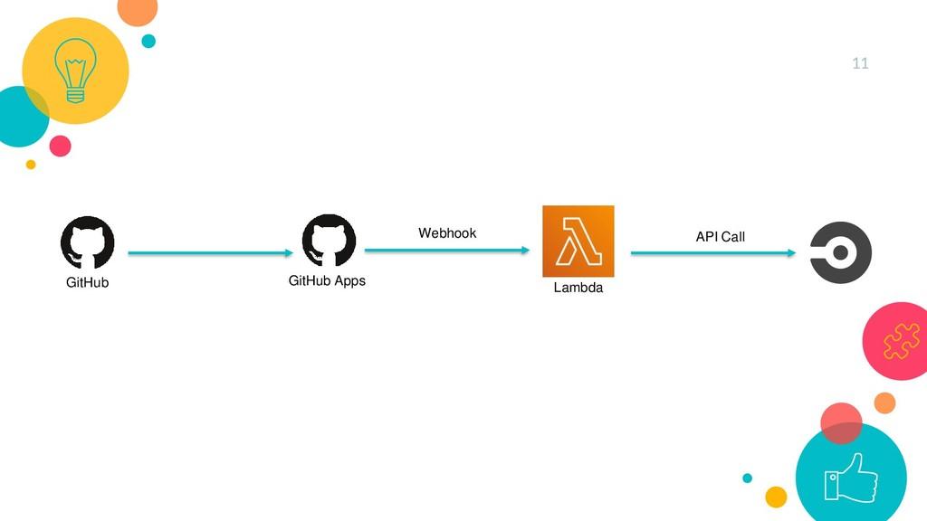 11 GitHub GitHub Apps API Call Lambda Webhook