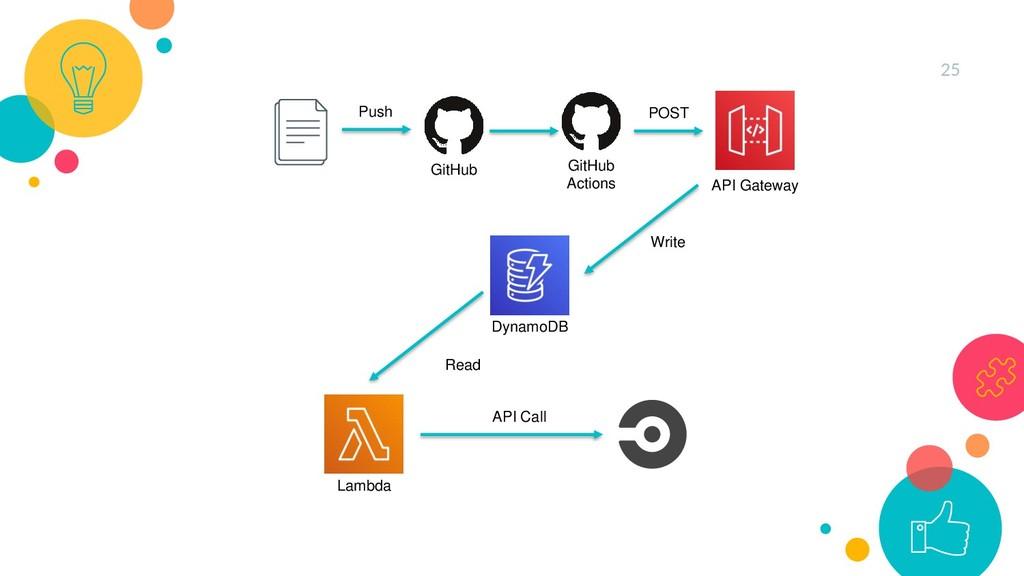25 GitHub API Gateway GitHub Actions DynamoDB L...