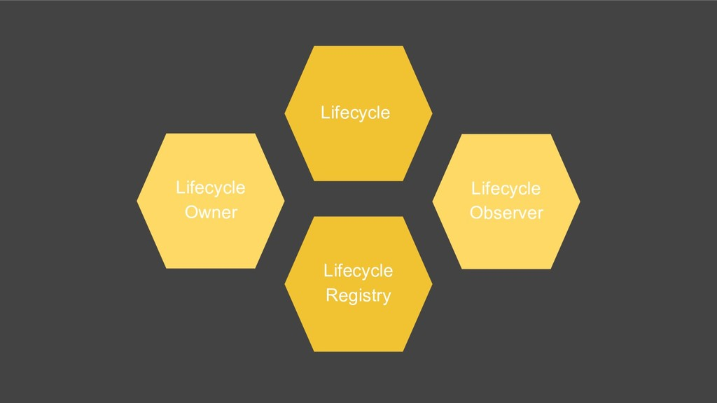 Lifecycle Lifecycle Observer Lifecycle Owner Li...