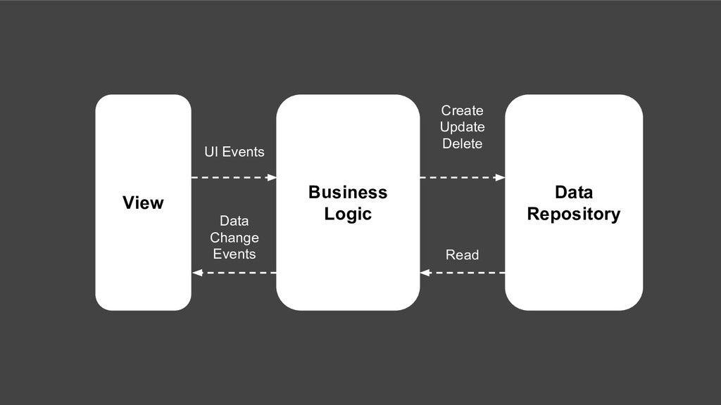 View Business Logic Data Repository UI Events D...