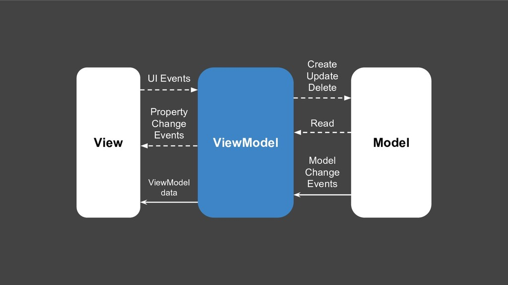 View ViewModel Model UI Events Property Change ...