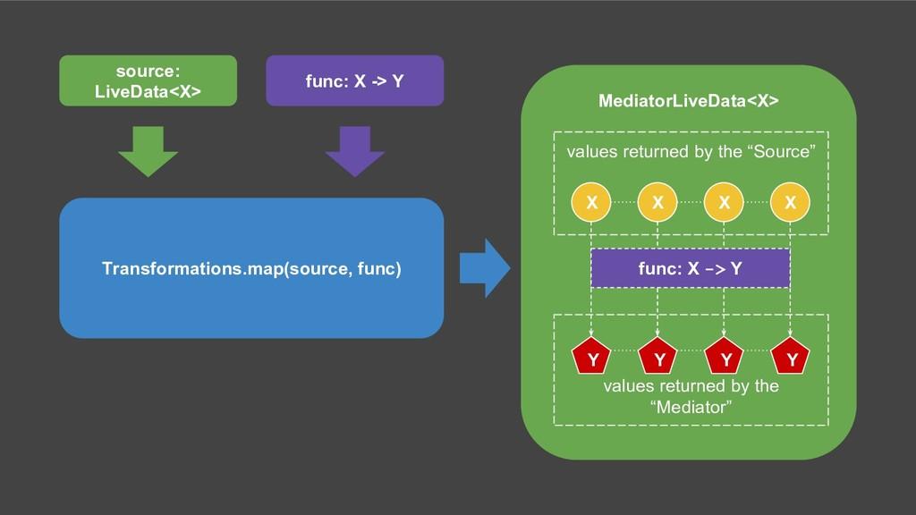 MediatorLiveData<X> X X X X Y Y Y Y values retu...