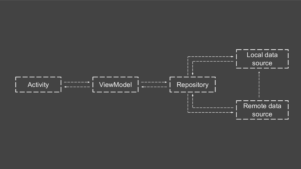 Activity ViewModel Repository Local data source...
