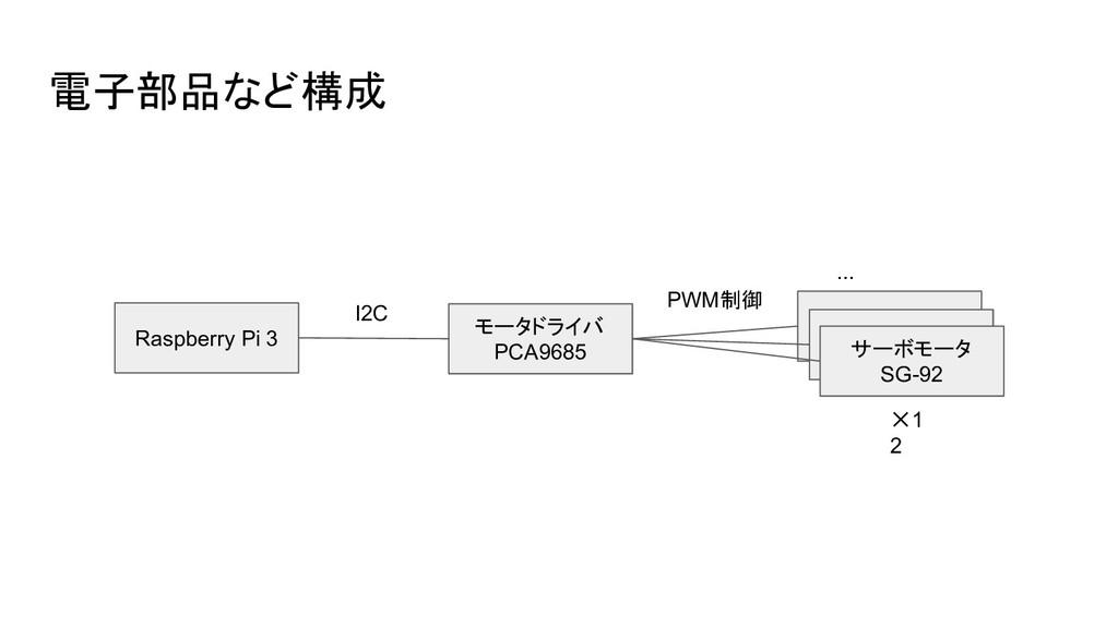 電子部品など構成 Raspberry Pi 3 モータドライバ PCA9685 サーボモータ ...
