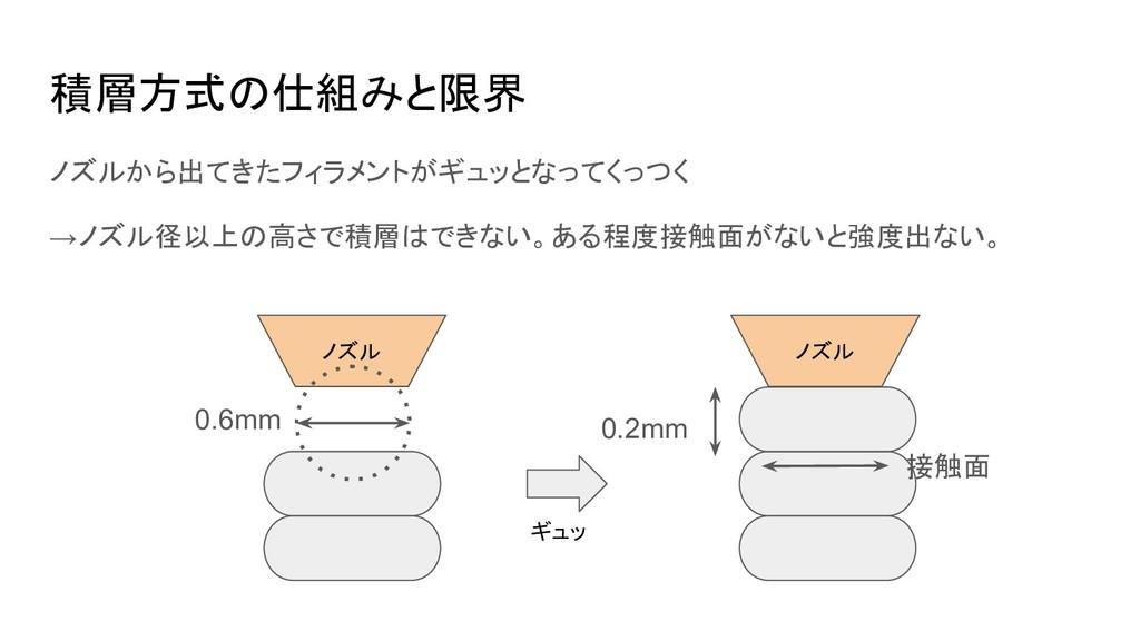 積層方式の仕組みと限界 ノズルから出てきたフィラメントがギュッとなってくっつく →ノズル径以上...