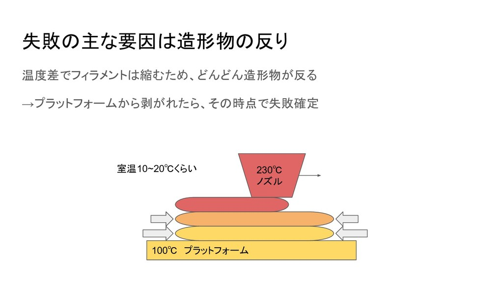 失敗の主な要因は造形物の反り 温度差でフィラメントは縮むため、どんどん造形物が反る →プラット...