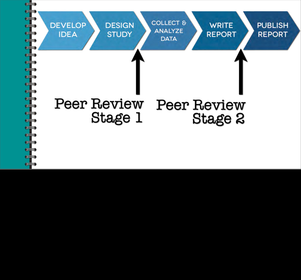 Peer Review Stage 1 Stage 2 Peer Review even if...