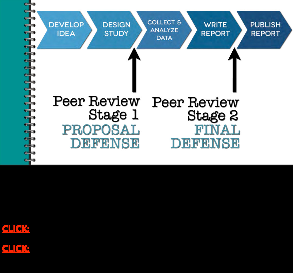 Peer Review Stage 1 Stage 2 Peer Review PROPOSA...