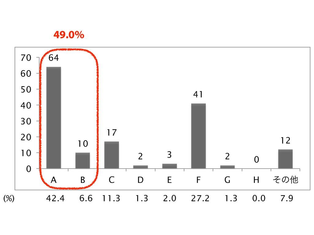 H ݕূ ࣭ ݕূ ϝλݴޠతهड़ςετߏԽ؍ʹجͮ͘ݚ ɽ݁Ռ (%) 42.4 6....