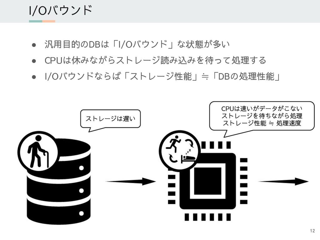 ● 汎用目的のDBは「I/Oバウンド」な状態が多い ● CPUは休みながらストレージ読み込みを...