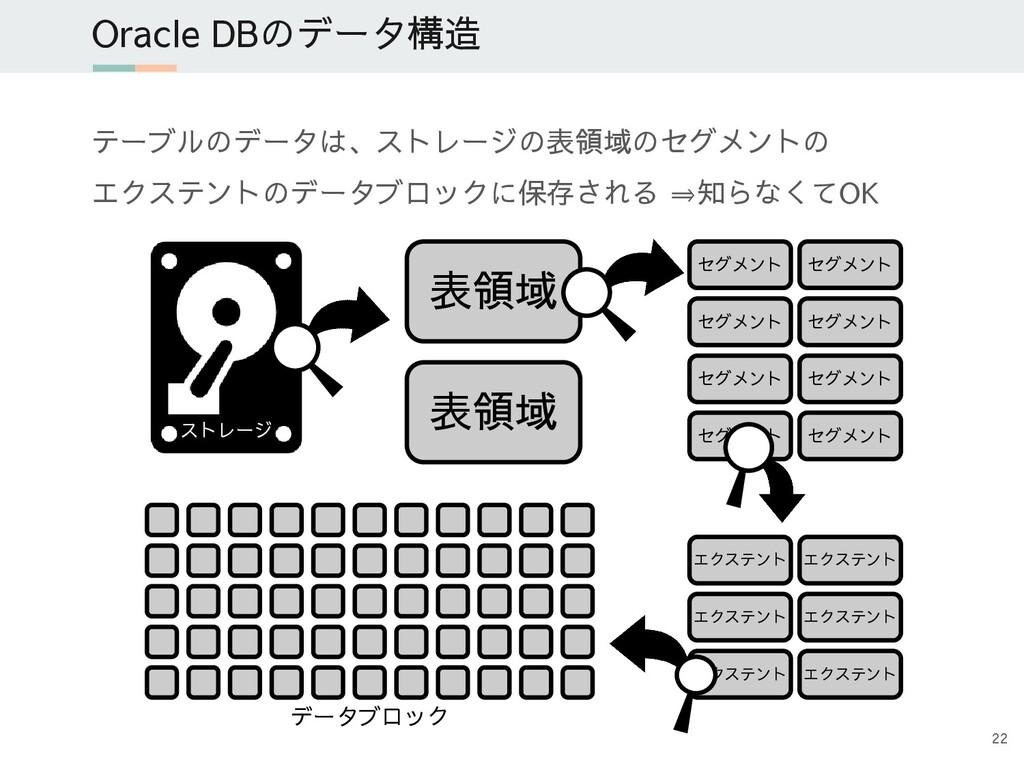 テーブルのデータは、ストレージの表領域のセグメントの エクステントのデータブロックに保存される...