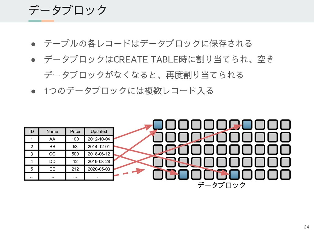 ● テーブルの各レコードはデータブロックに保存される ● データブロックはCREATE TAB...