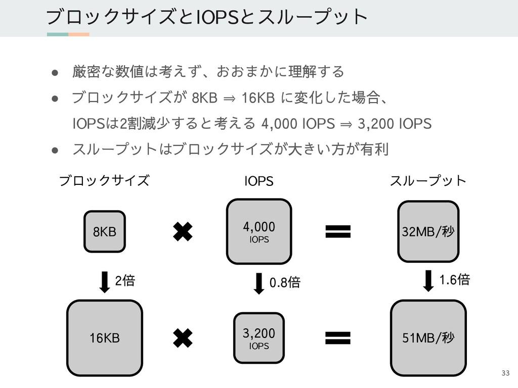 ブロックサイズとIOPSとスループット ● 厳密な数値は考えず、おおまかに理解する ● ブロッ...