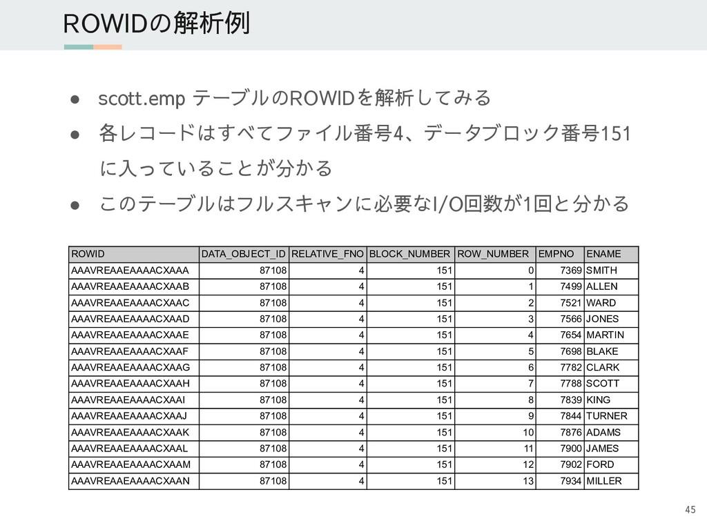 ● scott.emp テーブルのROWIDを解析してみる ● 各レコードはすべてファイル番号...