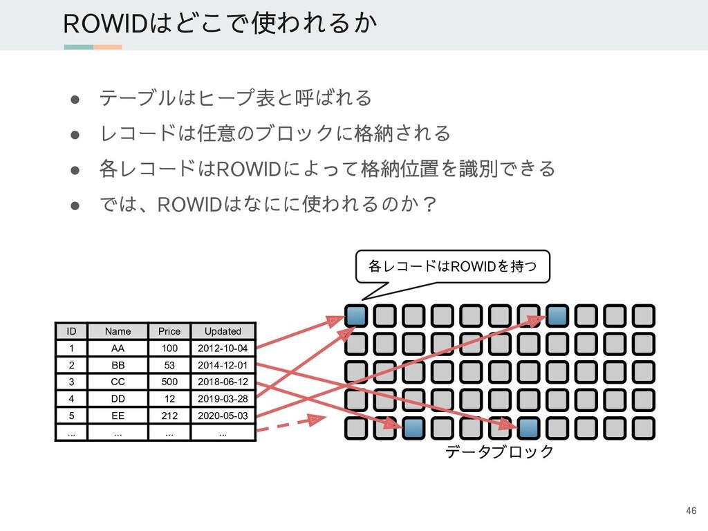 ROWIDはどこで使われるか ● テーブルはヒープ表と呼ばれる ● レコードは任意のブロックに...