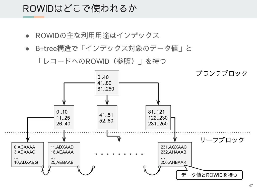 ● ROWIDの主な利用用途はインデックス ● B+tree構造で「インデックス対象のデータ値...