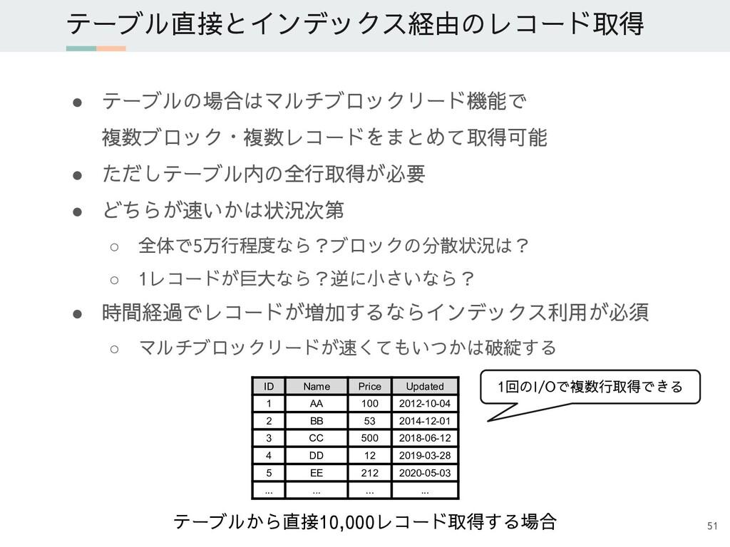 ● テーブルの場合はマルチブロックリード機能で 複数ブロック・複数レコードをまとめて取得可能 ...