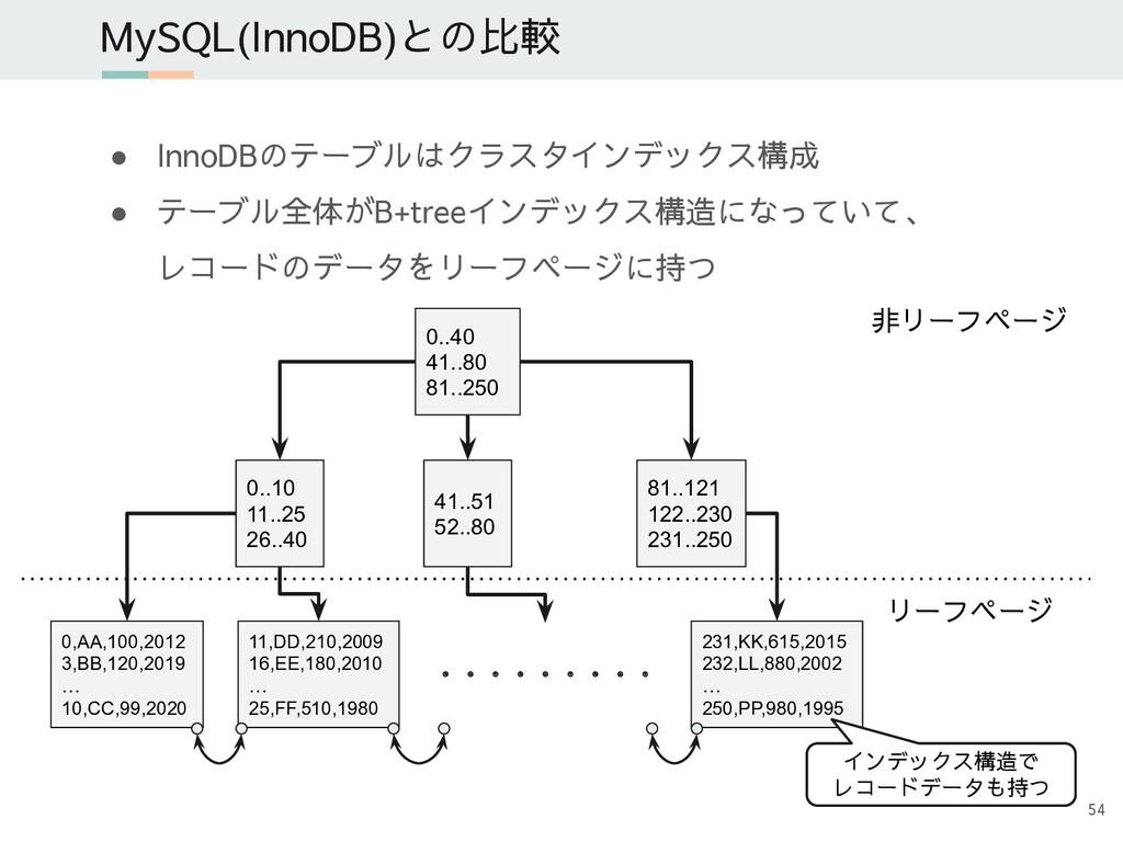 ● InnoDBのテーブルはクラスタインデックス構成 ● テーブル全体がB+treeインデック...