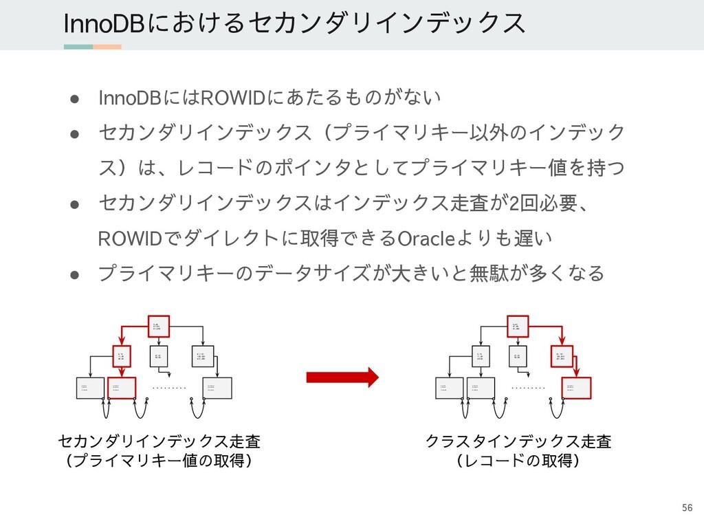 ● InnoDBにはROWIDにあたるものがない ● セカンダリインデックス(プライマリキー以...