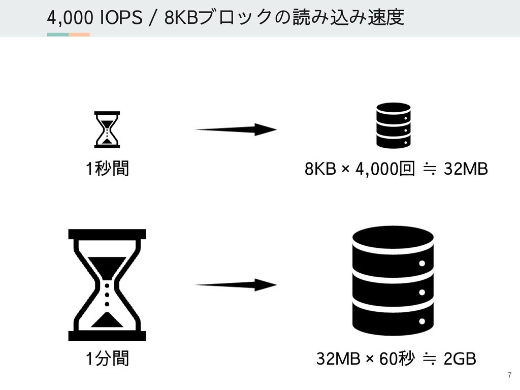 4,000 IOPS / 8KBブロックの読み込み速度 1秒間 8KB × 4,000回 ≒ ...