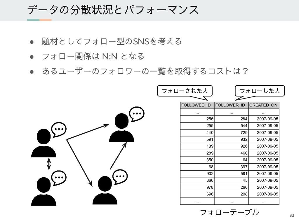● 題材としてフォロー型のSNSを考える ● フォロー関係は N:N となる ● あるユーザー...
