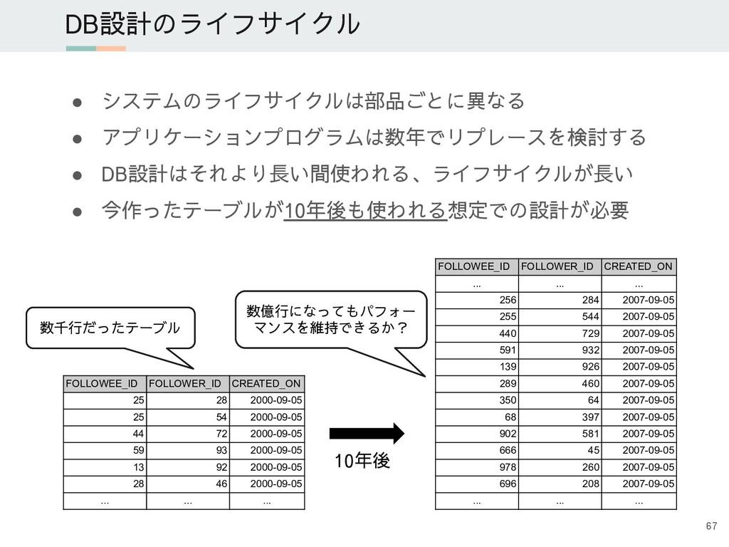 DB設計のライフサイクル ● システムのライフサイクルは部品ごとに異なる ● アプリケーション...