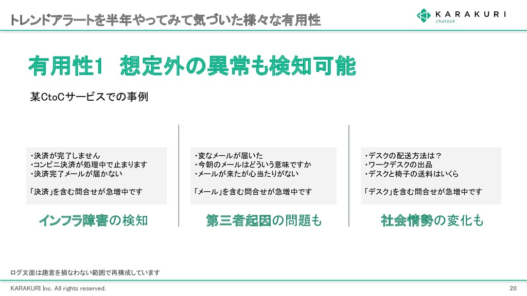 KARAKURI Inc. All rights reserved. 20 トレンドアラー...