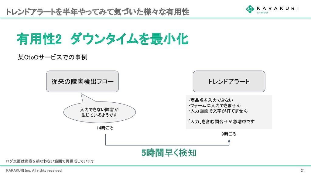 KARAKURI Inc. All rights reserved. 21 トレンドアラー...